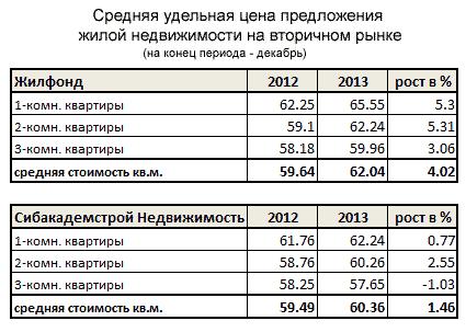 Средняя цена на вторичном рынке недвижимости 2012-2013 годы в Новосибирске