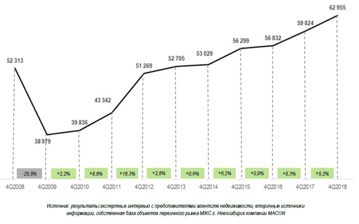 Динамика средневзвешенной стоимости квадратного метра в Новосибирске 2008-2018 гг