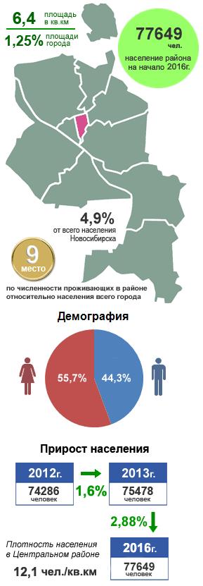 Центральный район, Новосибирск