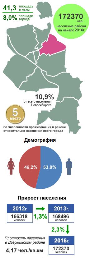Проститутки кировского района города новосибирска