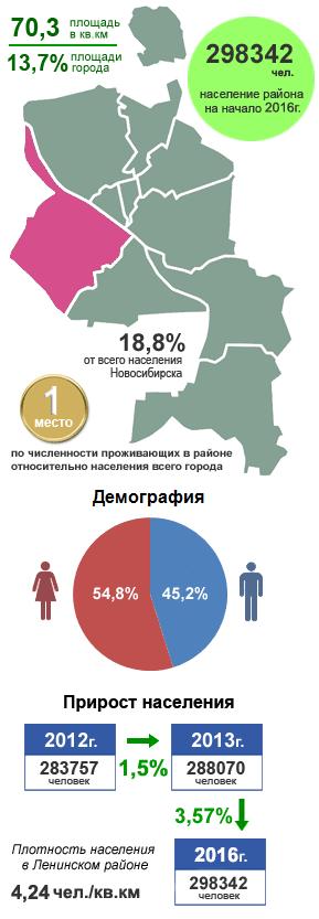 Ленинский район, Новосибирск