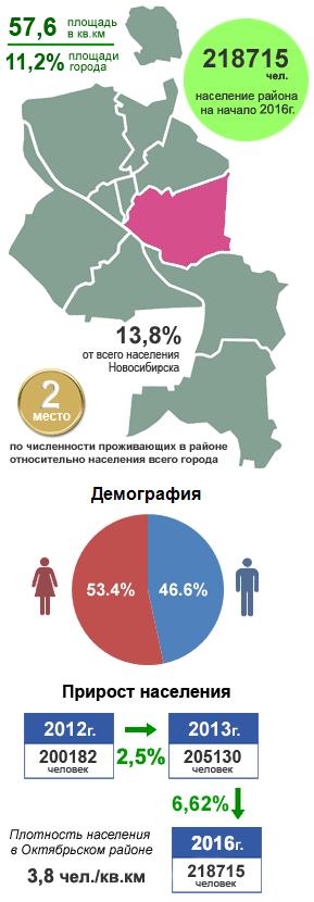 Октябрьский район, Новосибирск