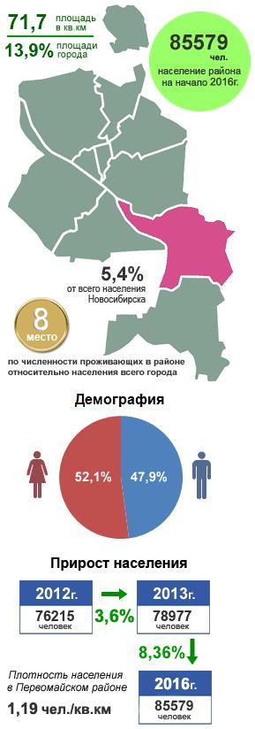 Первомайский район, Новосибирск