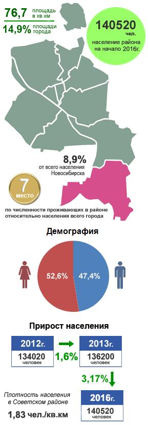 Советский район, Новосибирск