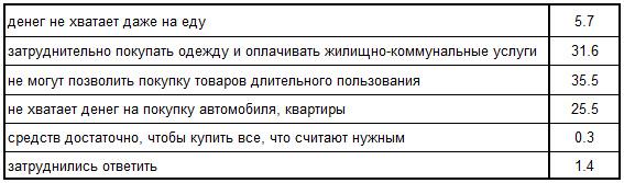 Финансовое положение домохозяйств, Новосибирская область, 2013 год