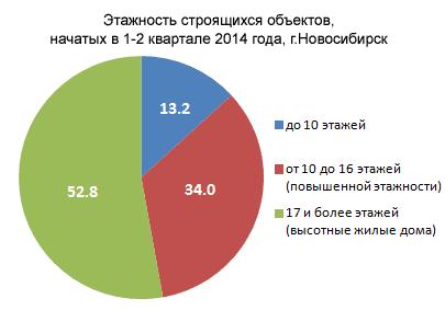 Распределение новых строек в Новосибирске по высотности, 2014 год