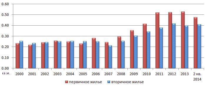 Сколько кв.м жилья можно купить на среднюю зарплату, Новосибирская область