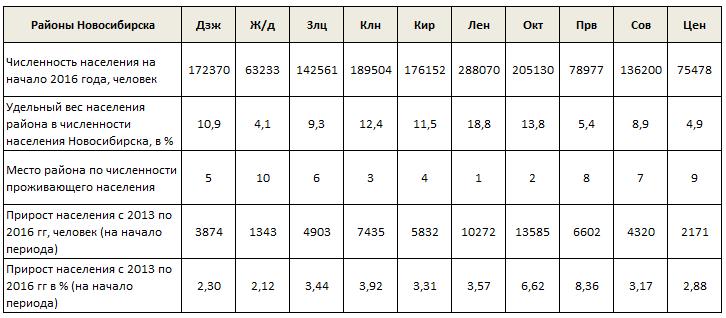 Распределение населения по районам Новосибирска