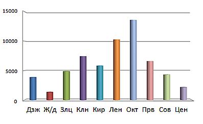 Прирост населения в Новосибирске на 2016 год в чел.