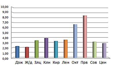 Прирост населения в Новосибирске за 2016 год в процентах