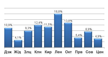 Удельный вес районов в численности населения Новосибирска