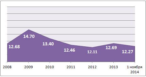 Ставки по ипотеке в России в 2008-2014