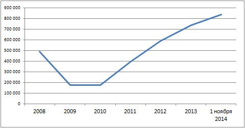 Сколько ипотечных кредитов выдано в России в 2008-2014
