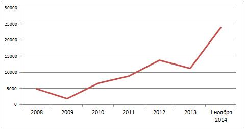 Сколько ипотечных кредитов выдано в Новосибирской области в 2008-2014