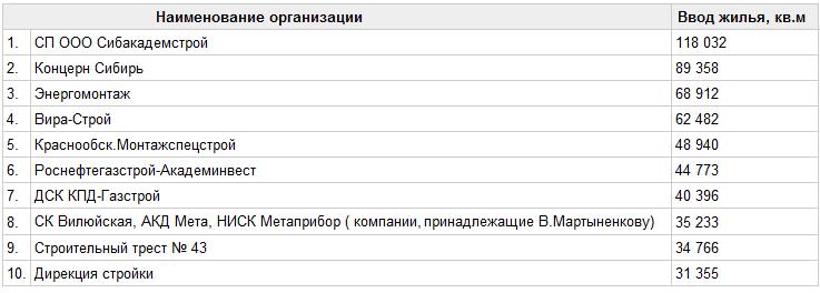 Застройщики-лидеры в Новосибирске