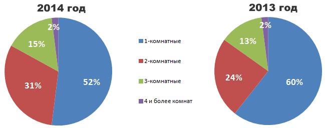 Количество комнат в квартирах