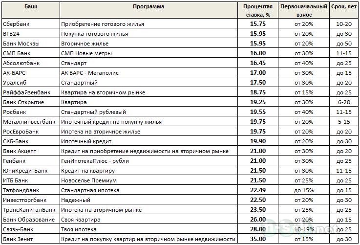 Ипотечные ставки в 2015 году