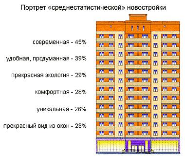 Квартиры в минске купить новостройки с ремонтом