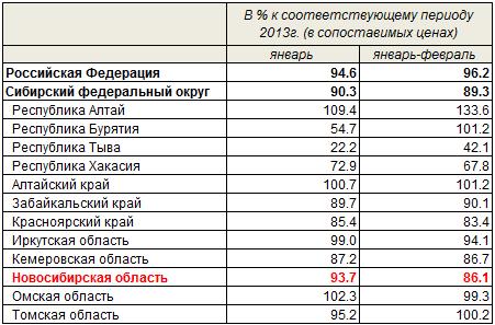 Объем работ, выполненных по виду деятельности Строительство, 1 кв 2014, Новосибирск