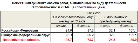 Помесячная динамика объема работ, выполненных по виду деятельности Строительство в 2014