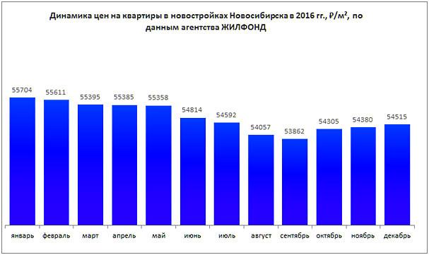 Цены на новостройки в Новосибирске, 2016