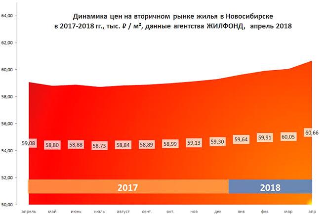 Цены на вторичном рынке Новосибирска апрель 2017-апрель 2018