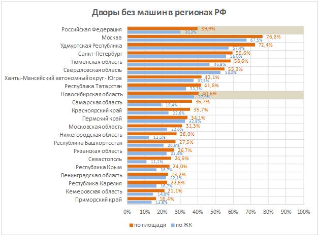 Дворы без машин в регионах РФ