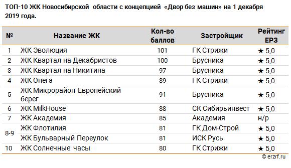 ТОП 10 ЖК Новосибирской области с концепцией «Двор без машин»