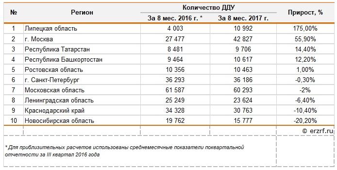 Динамика изменений сделок с новостройками в России, 2017 года