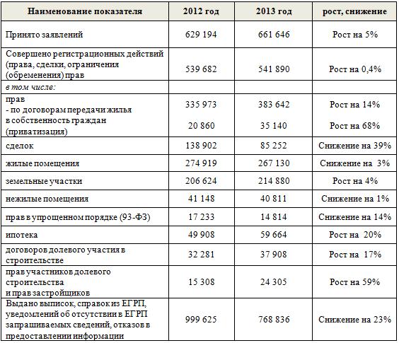 Росеестр, статистика сделок 2013 год