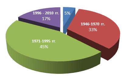 Распределение объема жилищного фонда по годам застройки, Новосибирск
