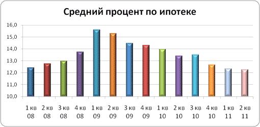 процент по ипотеке в 2011 году мозгу каждого